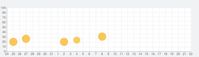Horizon Chase - World Tourの話題指数グラフ(9月22日(火))