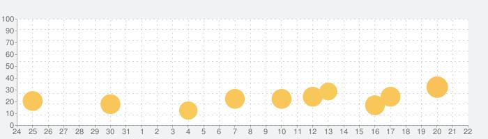 NinjaMe - ニンジャミーの話題指数グラフ(9月22日(火))