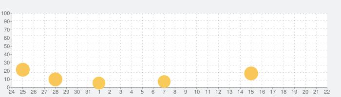 Tallowmereの話題指数グラフ(2月22日(土))