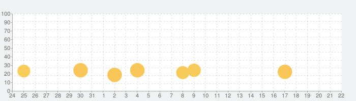 帝国のゆりかご-マッチ3パズルゲーム人気。 フルーツマージの話題指数グラフ(9月22日(水))