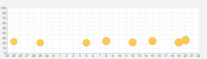 Looper!の話題指数グラフ(1月22日(金))