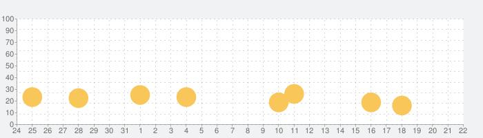 脱出ゲーム 岩盤浴 〜今日一緒に来たあなたへ〜の話題指数グラフ(9月22日(水))