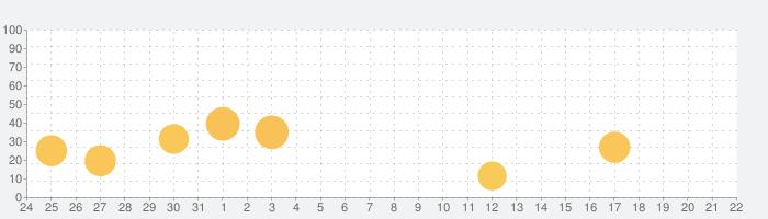 ホリデイライフの話題指数グラフ(4月22日(木))