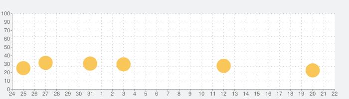 鉄の海兵隊 (Iron Marines)の話題指数グラフ(9月22日(水))
