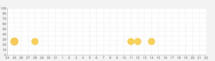 ペットの獣医ケアウォッシュフィード&プレイ - 動物の医者の話題指数グラフ(6月22日(火))