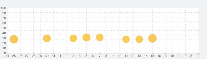 将棋アプリ 百鍛将棋の話題指数グラフ(9月22日(水))
