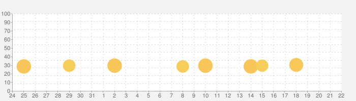 ふつうのボウリング 人気のボーリングゲームの話題指数グラフ(9月22日(火))