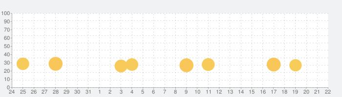 Angry Birds Dream Blastの話題指数グラフ(2月22日(土))