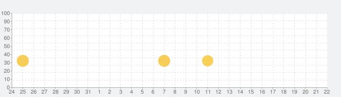 ダンシングラインの話題指数グラフ(2月22日(土))