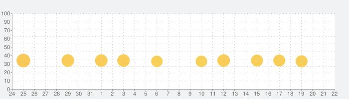未来家系図 つぐmeの話題指数グラフ(9月22日(火))