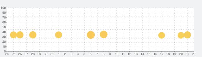 Infection - 感染の話題指数グラフ(2月22日(土))
