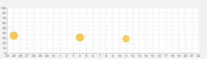 カラオケ ジャンカラ(ジャンボカラオケ広場)の話題指数グラフ(1月22日(金))