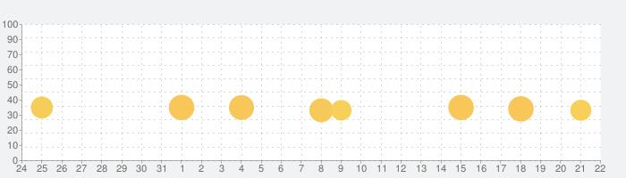 ポケットランドの話題指数グラフ(9月22日(火))