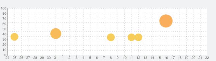 Threes!の話題指数グラフ(9月22日(水))