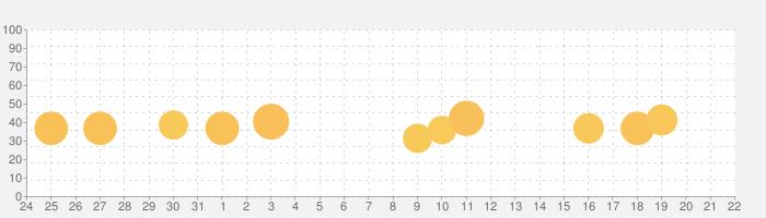 Bucket Stickersの話題指数グラフ(1月22日(金))