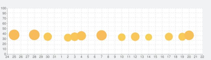 G1牧場ステークスの話題指数グラフ(9月22日(火))