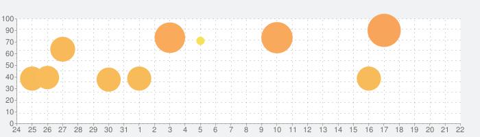 D×2 真・女神転生 リベレーション【戦略バトルRPG】の話題指数グラフ(9月22日(火))