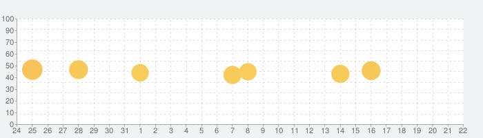 通話録音 Call Recorder 通話レコーダーの話題指数グラフ(1月22日(金))