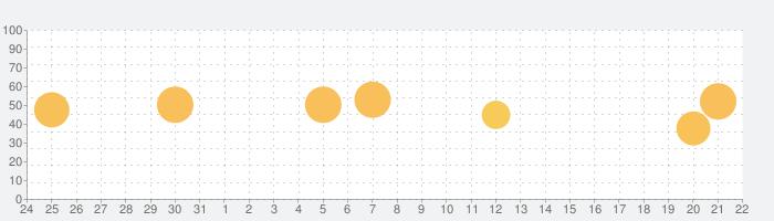 Endel(エンデル) - 癒しのための音楽アプリの話題指数グラフ(9月22日(火))