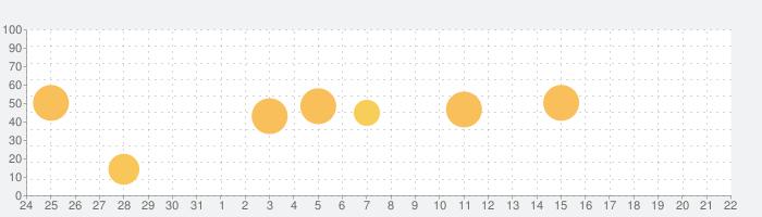 Tempo Advance - Metronomeの話題指数グラフ(9月22日(水))