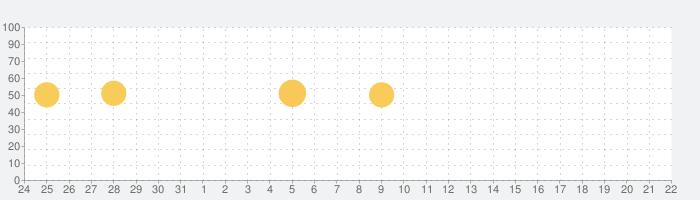 シフトボード:バイトの給料計算とシフト管理の話題指数グラフ(9月22日(水))