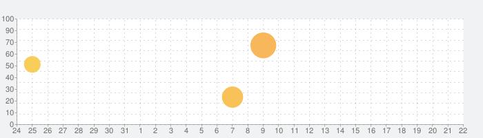 Files by Google: スマートフォンの容量を確保の話題指数グラフ(2月22日(土))