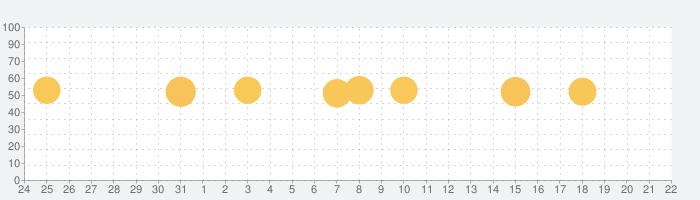 運転免許 普通自動車免許 学科試験問題集の話題指数グラフ(9月22日(火))