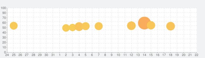 Google Classroomの話題指数グラフ(1月22日(金))