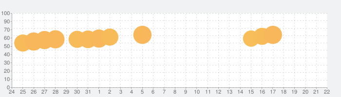 High Heels!の話題指数グラフ(4月22日(木))