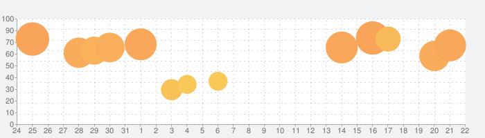 TEDICTの話題指数グラフ(9月22日(水))