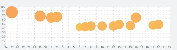 マージブロックの話題指数グラフ(2月22日(土))