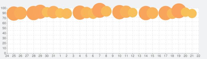 FINAL FANTASY VIIの話題指数グラフ(9月22日(水))