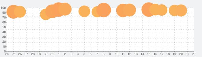 Roller Splat!の話題指数グラフ(2月22日(土))
