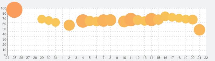 マジック:ザ・ギャザリング アリーナの話題指数グラフ(4月22日(木))