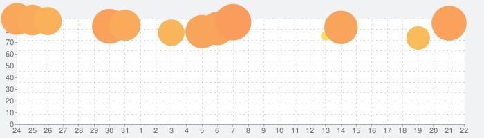 メガミヒストリアの話題指数グラフ(9月22日(火))
