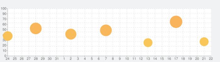 魔女の泉の話題指数グラフ(9月22日(火))