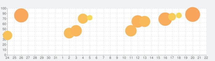 ロマンシング サガ3の話題指数グラフ(9月22日(火))