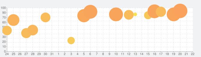 マーセナリーズサーガ3の話題指数グラフ(9月22日(火))