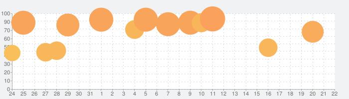 大逆転裁判の話題指数グラフ(2月22日(土))