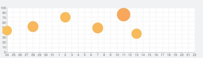 ロマンシング サガ2の話題指数グラフ(9月22日(火))