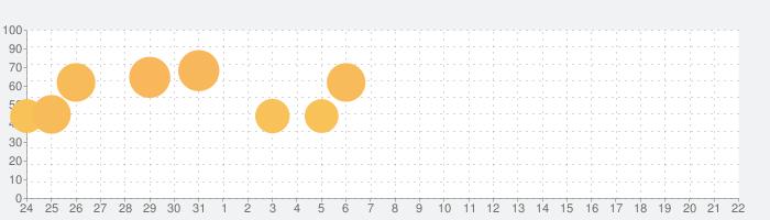 ブラウンダストの話題指数グラフ(2月22日(土))