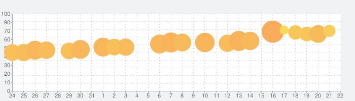 Woodokuの話題指数グラフ(9月22日(水))