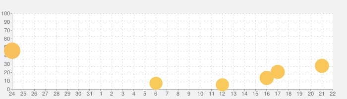 Touchdown Masterの話題指数グラフ(9月22日(火))