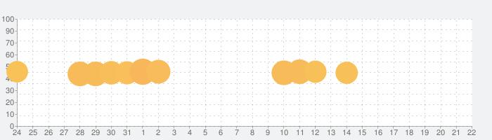 単語パズル-文字をつなげて遊ぶ脳トレゲームの話題指数グラフ(4月22日(木))