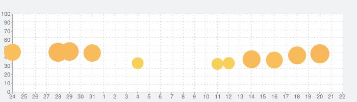 桃太郎電鉄JAPAN+の話題指数グラフ(9月22日(水))
