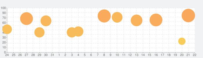FINAL FANTASYの話題指数グラフ(9月22日(火))