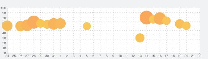 Duolingo-英語/韓国語などのリスニングや単語の練習の話題指数グラフ(9月22日(水))