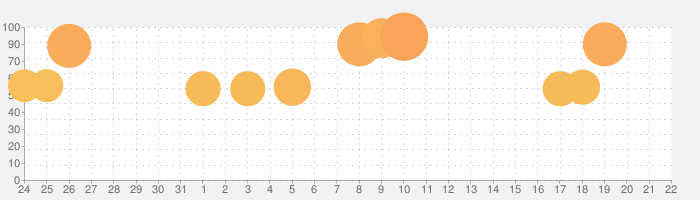 Rusty Lake Hotelの話題指数グラフ(2月22日(土))