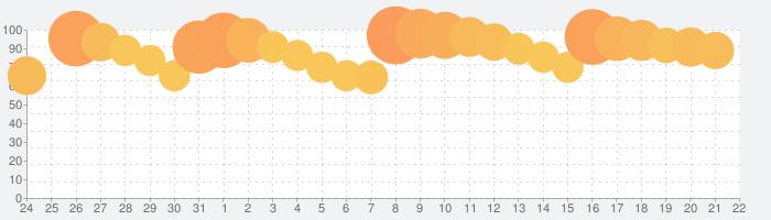 コトダマン-共闘ことばRPGの話題指数グラフ(4月22日(木))