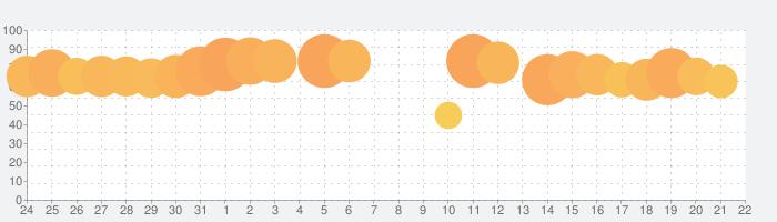 ピグパーティ~アバターでチャットやトークを楽しもうの話題指数グラフ(9月22日(水))